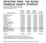 Effective Prop Tax