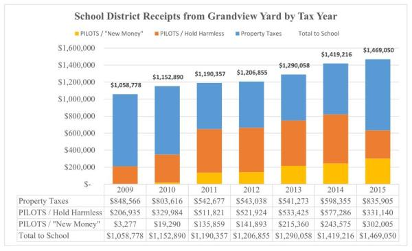 School district income from Yard