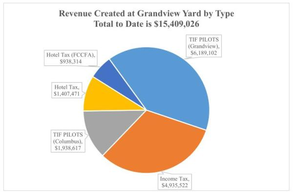 Summary of Revenue Created
